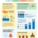 Summer Energy Infographic