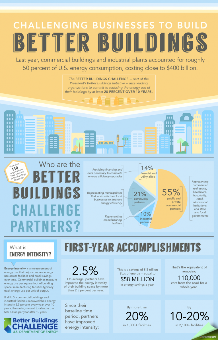improving energy efficiency in new buildings construction essay The best time to improve your building's efficiency is when it's still merely a blueprint building to these higher standards, you'll earn electric and natural gas rebates you'll also save on energy from opening day of your new facility while doing your part to build a sustainable future for michigan.